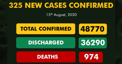 325 New Cases Of COVID-19