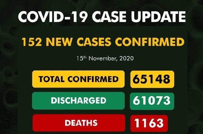 152 New Cases Of COVID-19