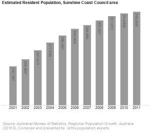 Census Information about the Sunshine Coast Community