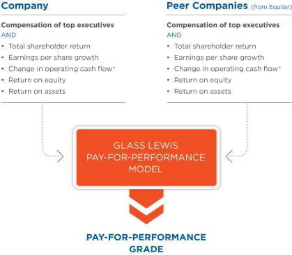 Understanding Our Compensation Analysis - Glass Lewis
