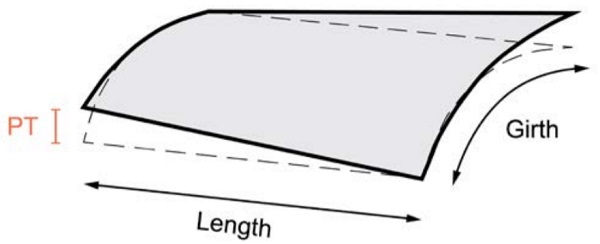 Panel twist deviation of a curved panel - Fig5_24