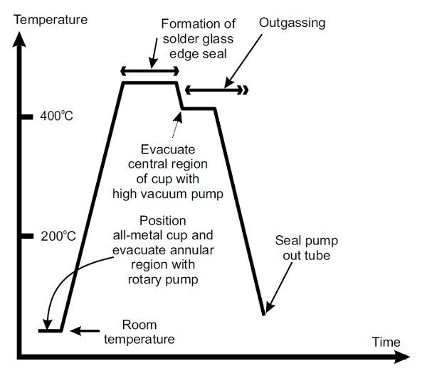 Figure 4 Single step manufacturing process