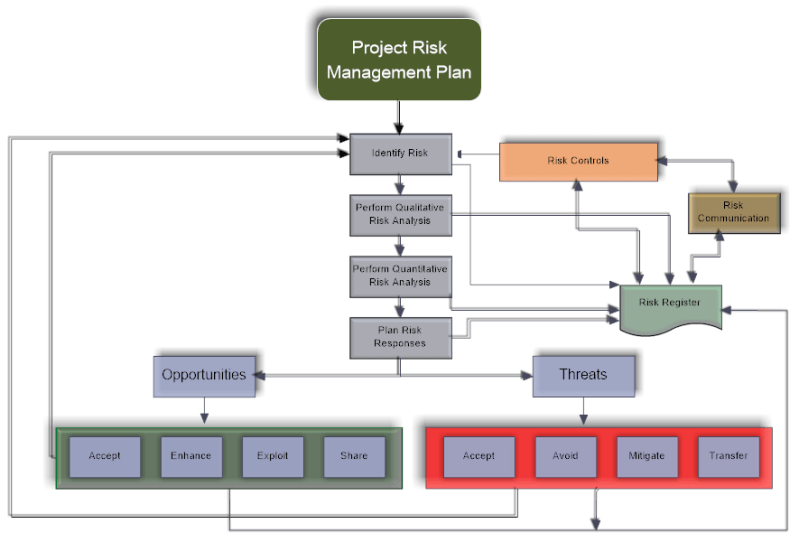 Risk Management Process with Feedback. Risk Communication is a Essential for successful system.