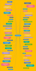 Why Project Fails - A Mind Map developed by GleeYM