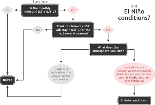 El Nino conditions decision tree