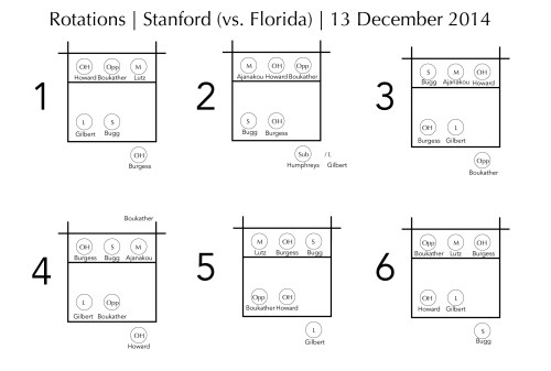 The six rotations for Stanford vs. Florida.