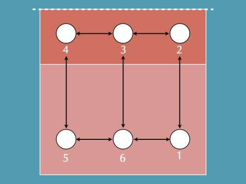 Figure 6 | Overlap rules.
