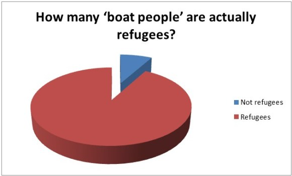 How many boat people are actually refugees