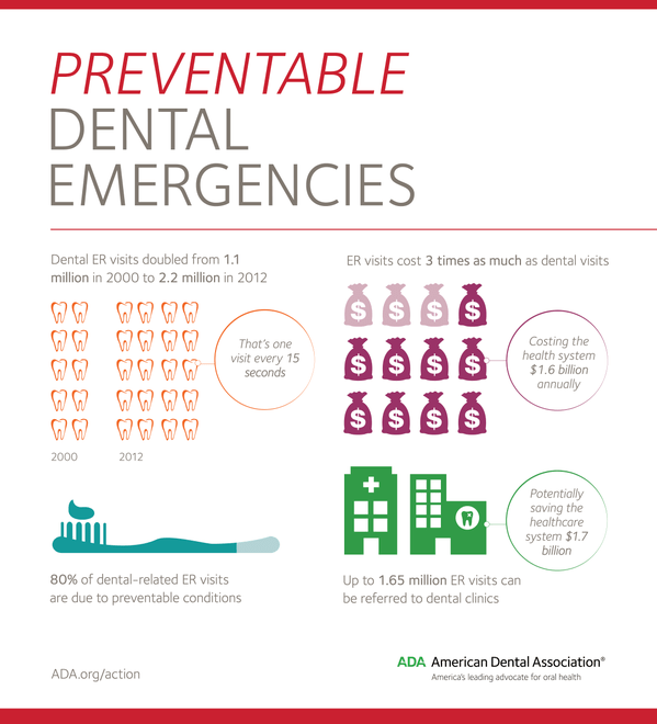 preventable dental emergencies