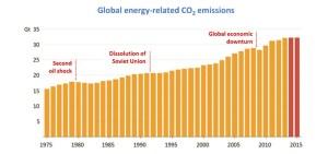 Emisiones de CO2 se Mantuvieron Estables