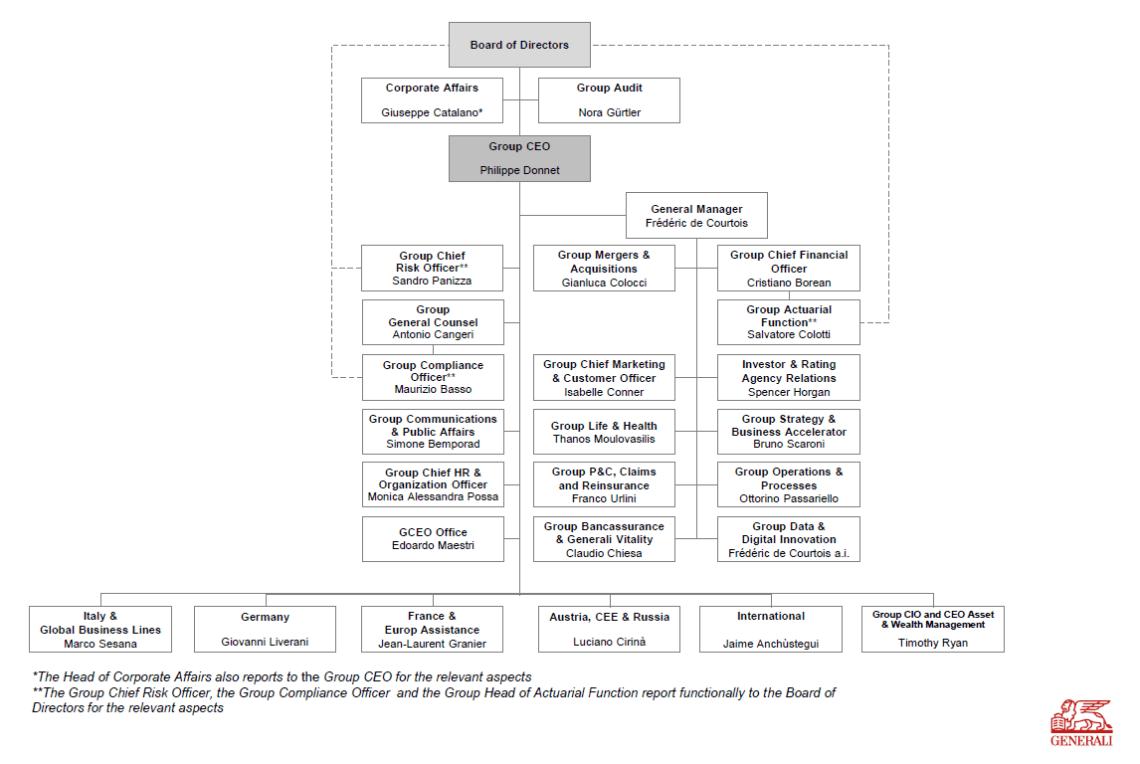 Generali group org chart