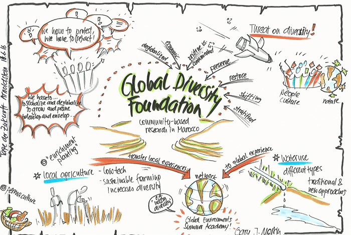 An excellent graphic portrayal of Gary's talk at Days of the Future in Arnoldstein, Austria, created by Edith Steiner-Janesch.