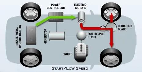 Hybrid Electric Vehicle | Global Greenhouse Warming