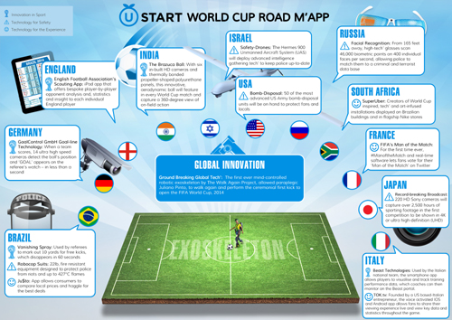 World Cup 2014 Delivers Most Future Facing Technology Of Any International Sporting Event To Date