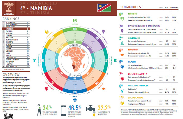 Prosperity Namibia