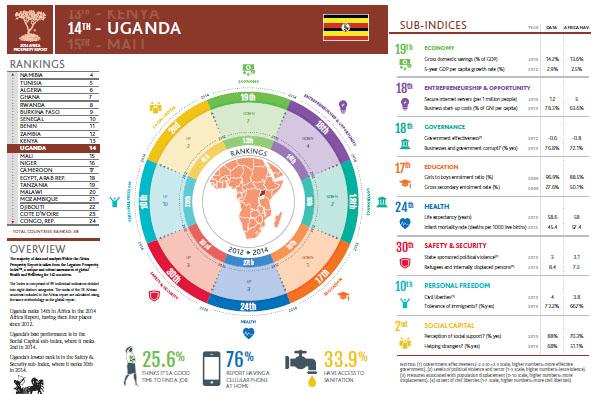 Prosperity Uganda