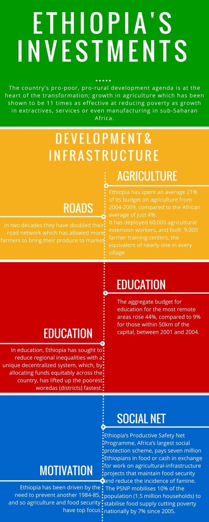 ethiopia's investments infographic
