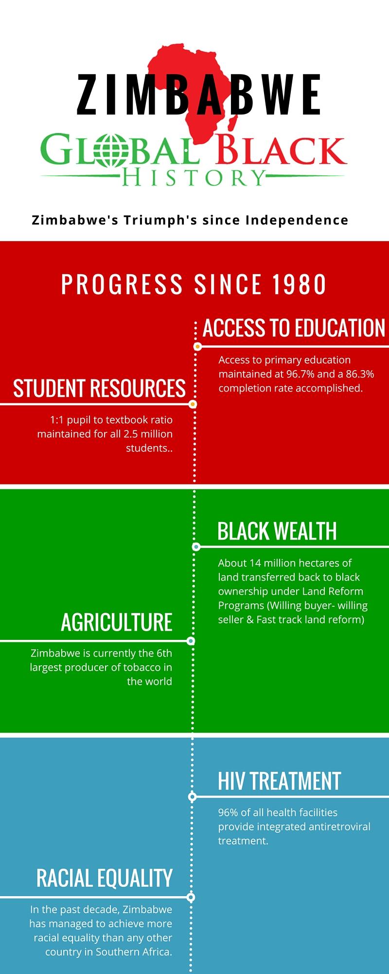 ZIMBABWE infographic