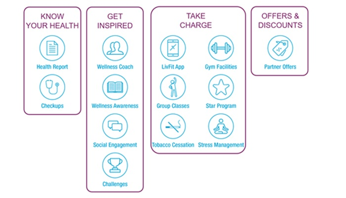 LivFit- A Comprehensive Wellness Programme by Oman Insurance Company1