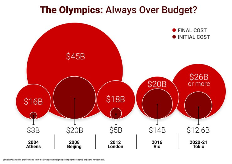 The Olympics - Always Over Budger Graph 2