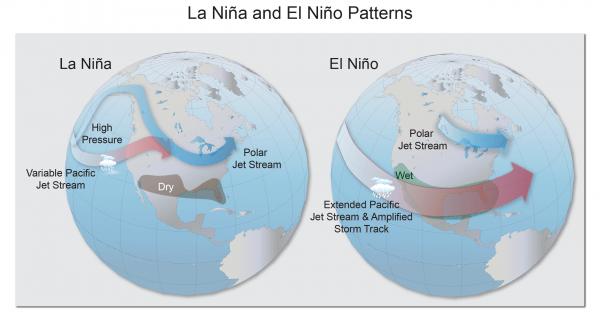La Niña and El Niño Patterns | GlobalChangegov