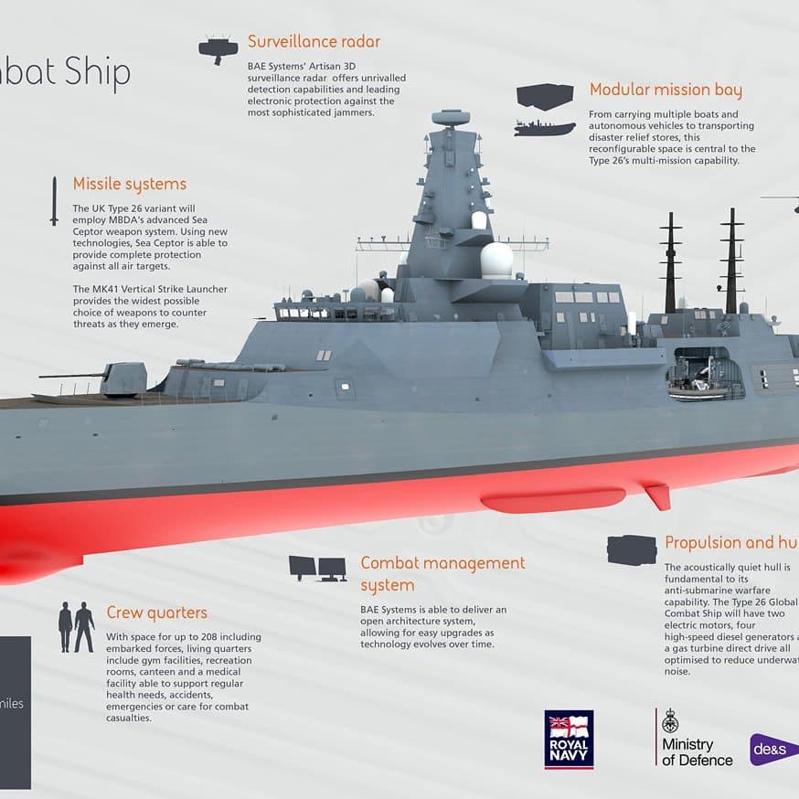 Type 26 Infographics