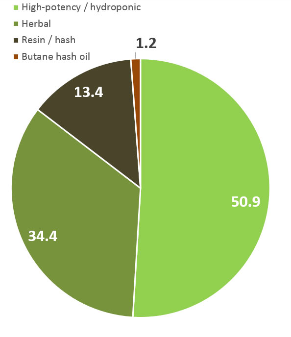 Preparation of cannabis used in associated with 434 admission for emergency medical treatment in last 12 months (%)