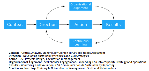 The GLOSS CSR Cycle, Global Education Magazine