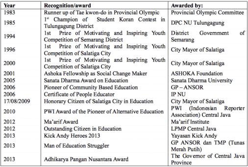 Qaryah Thayyibah Learning Community, recognition, awards, indonesia, global education magazine