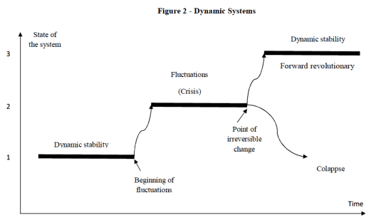 Figure 2 - Dynamic Systems, global education magazine,