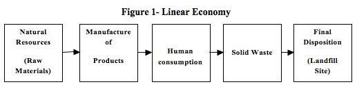 Figure 1- Linear Economy, fernando alcoforado, global education magazine