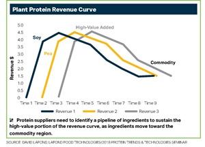 2018 PTT Biz/Business Strategies for High-Value Protein Ingredients - David Lafond