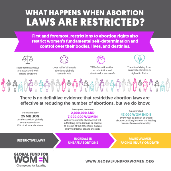 Abortion Rights: Infographics on What You Need to Know ...