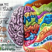 Is The Left Or Right Side Of Your Brain More Dominant?