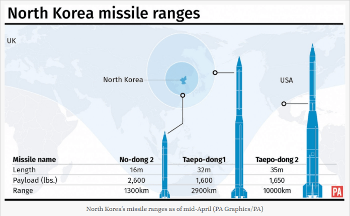 Is North Korea's Nuclear Arsenal A threat to International Community? Check these 5 Whopping facts!