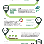 TIMELINE: Road to U.N Decade on Ecosystem Restoration (2021 -2030)