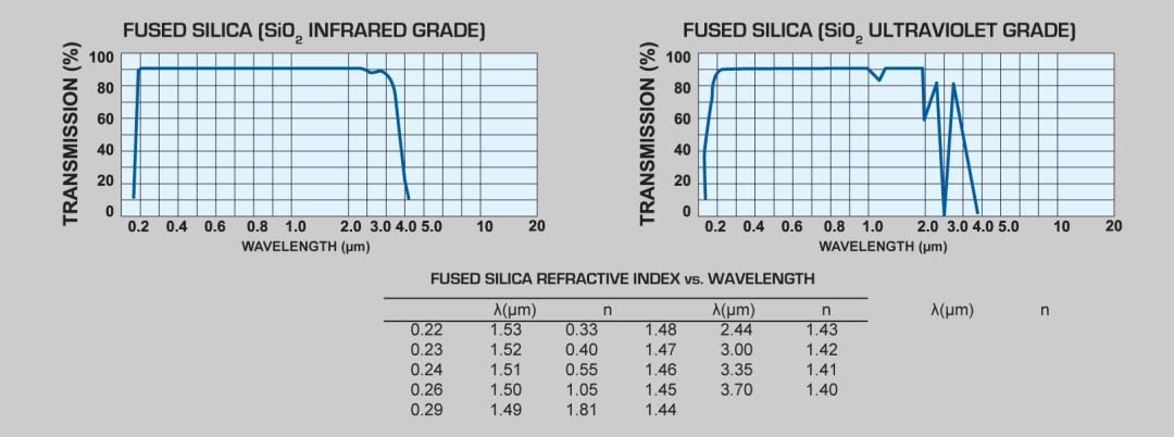 Fused Silica (SiO2) windows and Fused Silica (SiO2) lenses