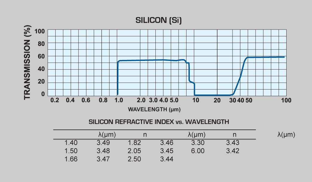 Silicon (SI) windows and Silicon (SI) lenses