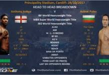 Heavyweight Boxing Fight On December 12 In London - Anthony Joshua Vs Kubrat Pulev
