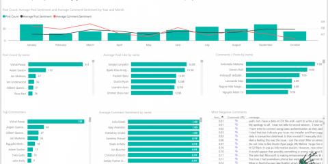 Gil Raviv's 20161020 webinar - Analyzing Facebook Data