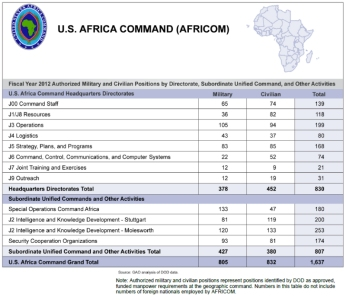 Fiscal Year 2012 Authorized Military and Civilian Positions by Directorate, Subordinate Unified Command, and Other Activities