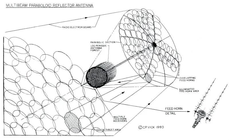 Un esquema de cómo recoge el satélite las señales de cada circulito de terreno, y las refleja a su detector gracias a la antenaza (GlobalSecurity.org)