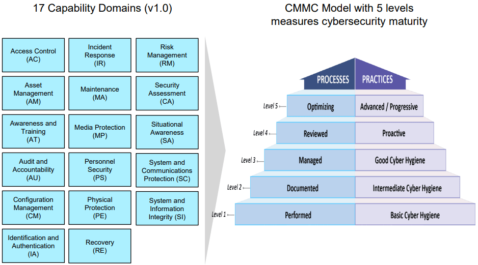 cmmc domains