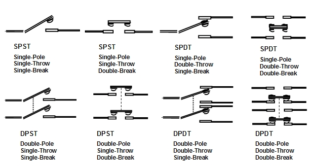 dpdt switch wiring diagram with Single Pole Vs Double Pole Wiring Diagrams on 2325001 32698874156 together with Single Pole Triple Throw Switch Schematic moreover Wiring Diagrams Hh Strat likewise 12vdc Relay Wiring Diagram Schematic likewise Dimarzio Wiring Diagram H H.