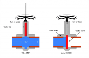 Manual Valve Actuators Selection Guide | Engineering360