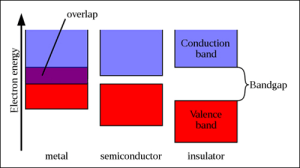 Photovoltaic Cells Selection Guide | Engineering360