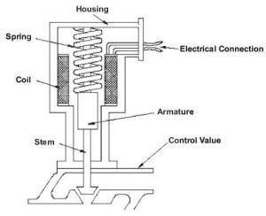 38 Actuators   Engineering360