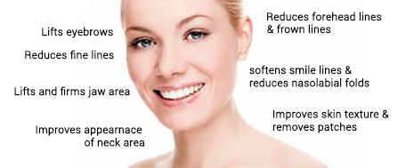 Face rejuvenation with Stem Cell Therapy