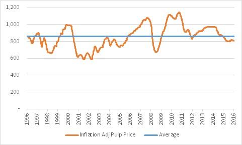 pulp-price-20y-usd-inflation-adj