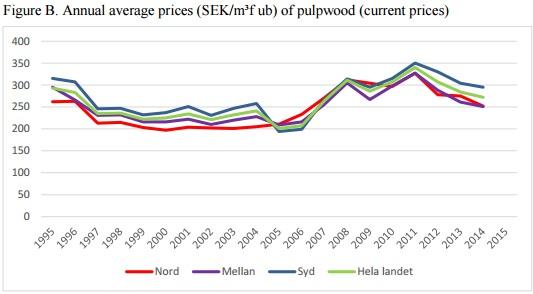 pulpwood-historic-prices-sek